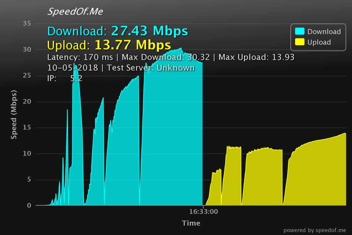vpn speed test on sppedof.me