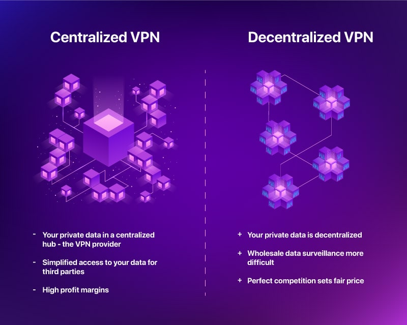 Centralized VPN vs Decentrelized VPN