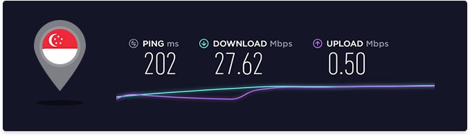 Avira Phantom VPN Speed in Turkey
