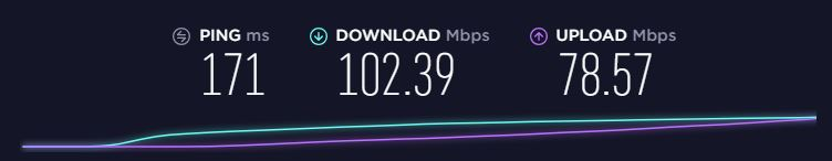 CyberGhost speed test in the US, Los Angeles