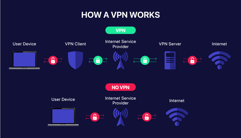 how a vpn works - Is A Vpn Necessary For Popcorn Time