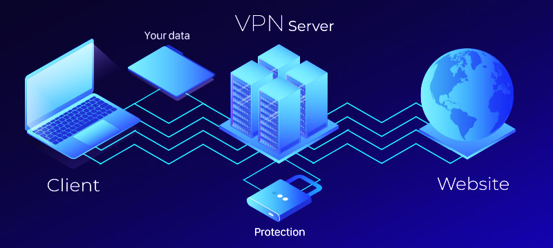 What is a VPN? Meaning of Virtual Private Network | VPNpro