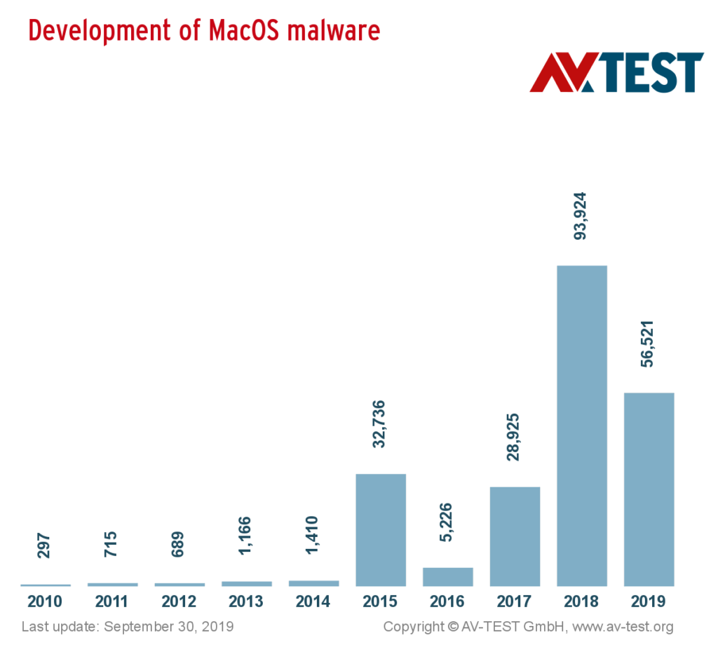 the total numbers of malware for macOS,